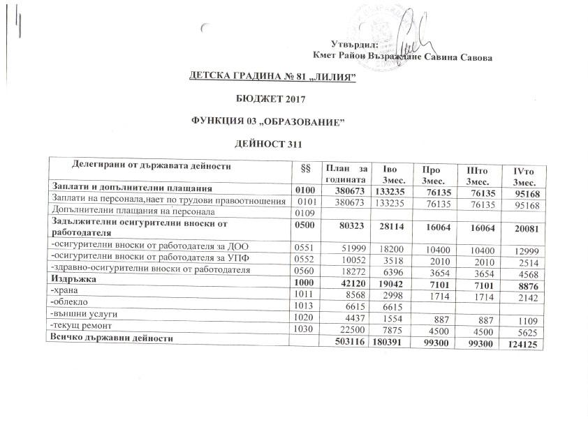 Бюджет 2017